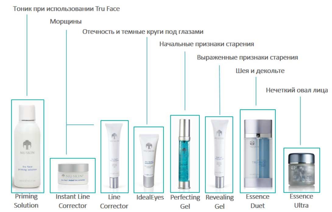 линейка продуктов Tru Face